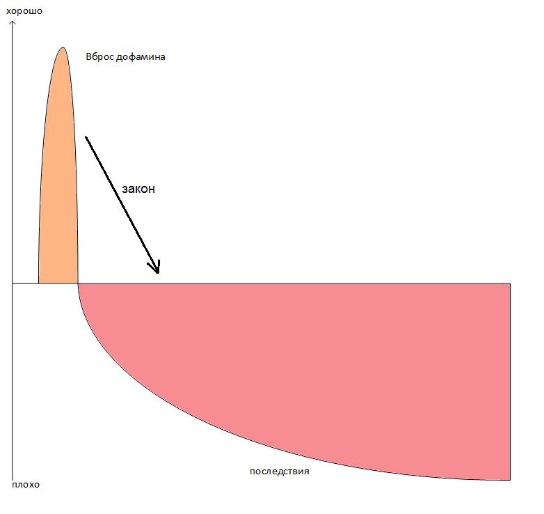 dofamin-graph